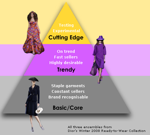 fashion triangle